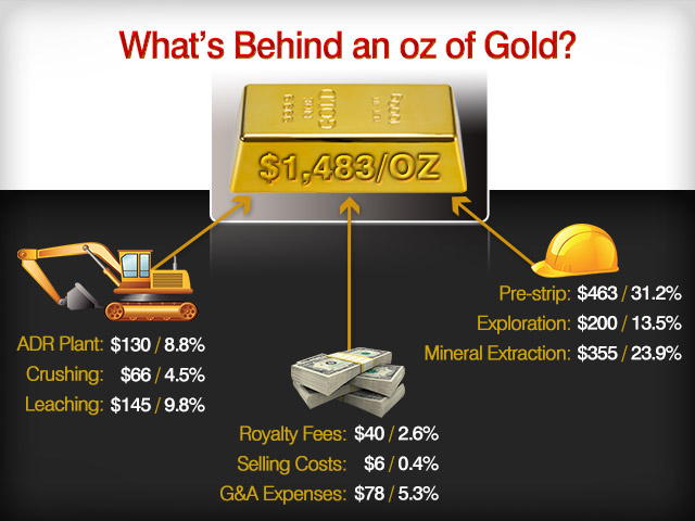 This information was provided to Kitco News by a mining company that wished to remain anonymous. It shows a breakdown of its current costs and how mining an ounce of gold is costing them about 1,483/oz.