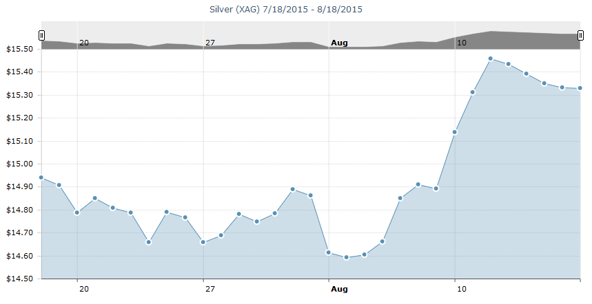 Silver price before Tuesday.
