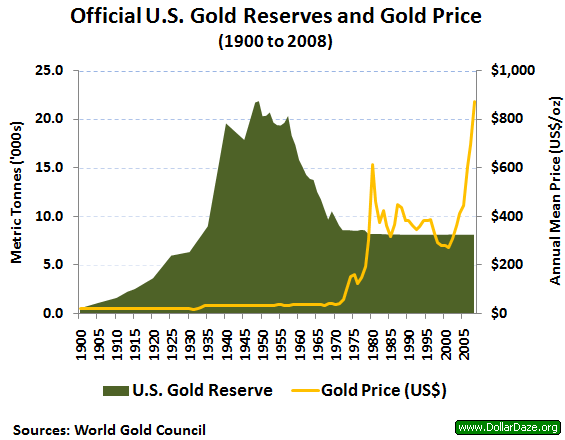 Us_gold_reserves