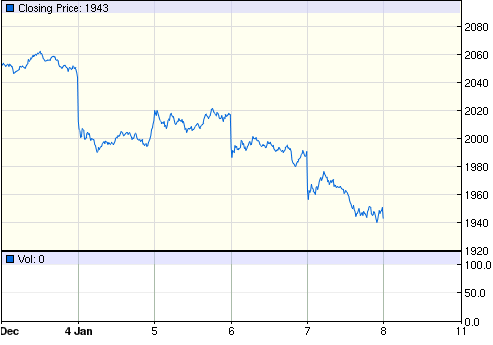 5-day DJIA price chart. Source: Google Finance