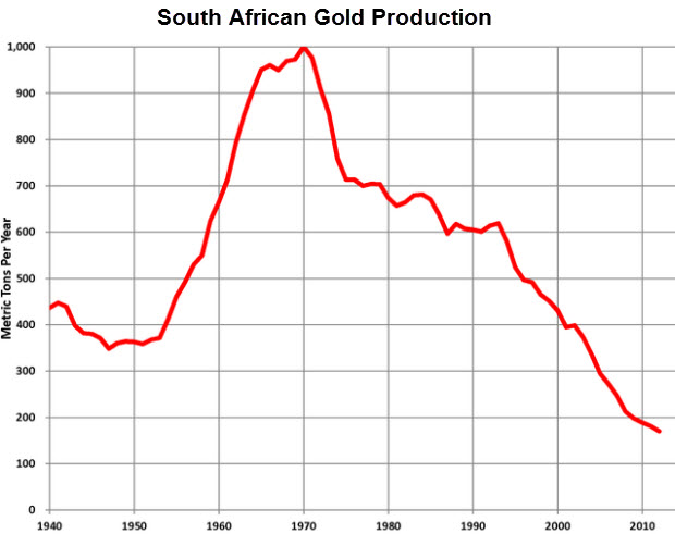 South African gold production