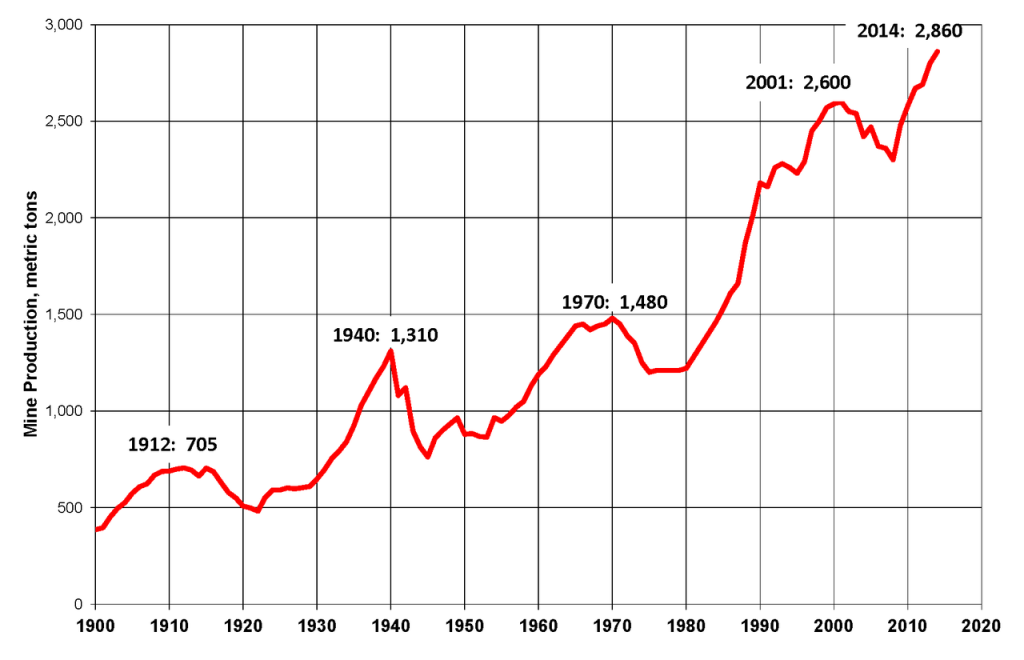 """World Gold Production 1900-2014"" by Plazak, via Wikipedia"