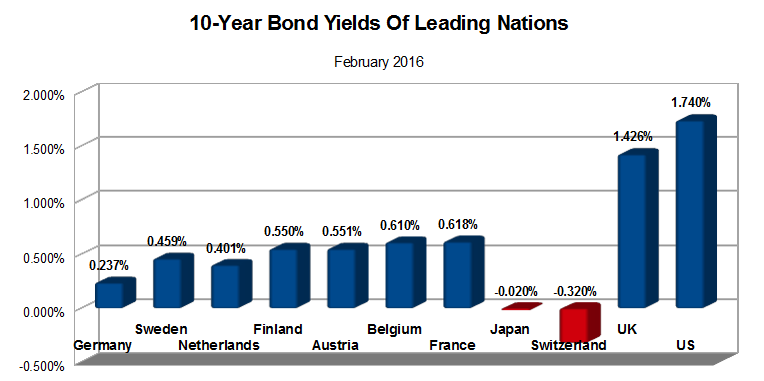 10-year-yields-2-2016