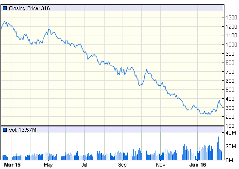 AAL one-year price chart. Source: Google Finance