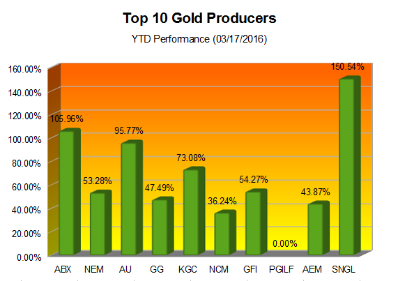 gold-miners-ytd-march-17-2016