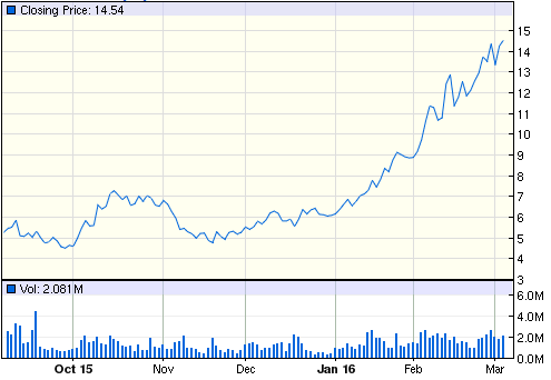 Sibanye Gold SBGL 6-month price chart. Source: Google Finance