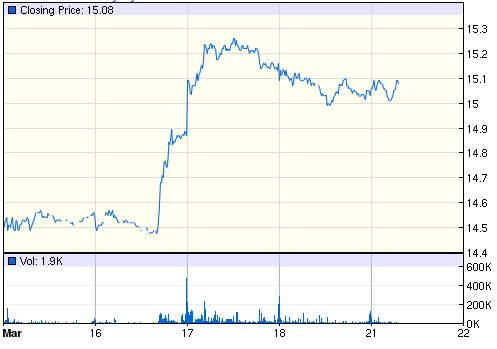 SLV 5-day price chart. Source: Google Finance