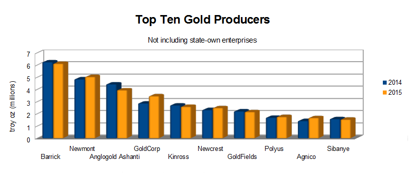 top-10-gold-companies-2015