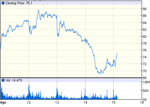 NUGT 5-day price chart. Source: Google Finance