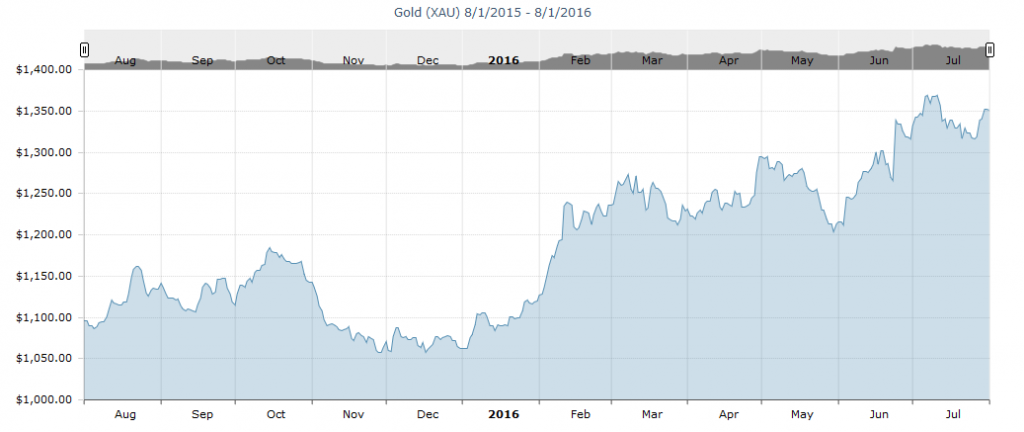 1-year gold price chart.