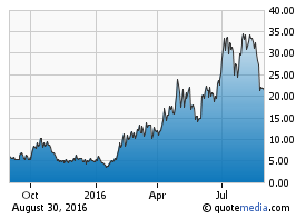 NUGT 1-year price chart. Source: LearnBonds