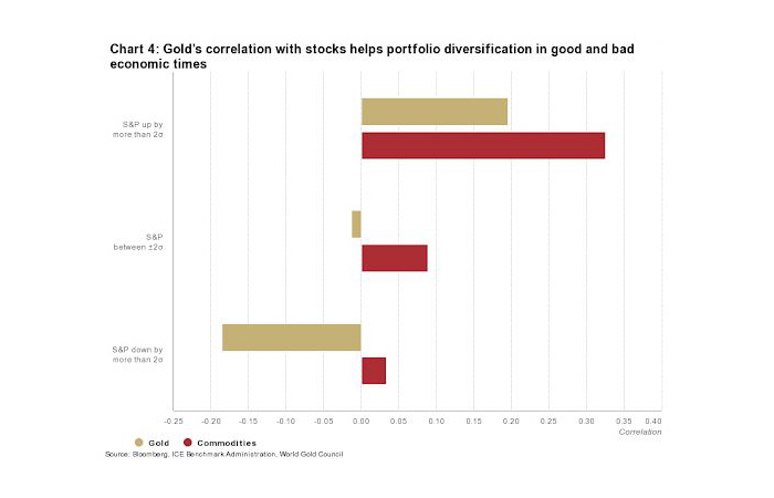 Gold Correlation With Stock