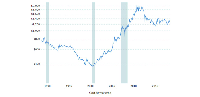 Gold Spot Price Graph Past 30 years