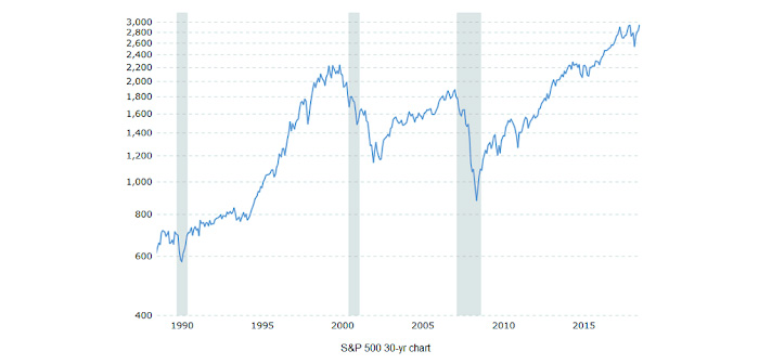 S&P 500 30 Year Performance Graph