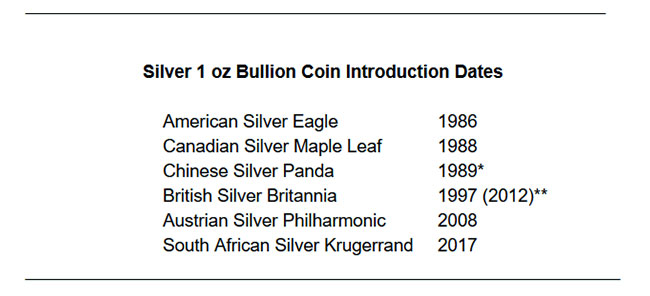 a chart showing the introduction dates of major silver bullion coins. American Silver Eagle introduced 1986, Canadian Silver Maple Leaf introduced 1988, Chinese bullion Silver Panda introduced 1989, British Silver Britannia introduced 1997, Austrian Silver Philharmonic introduced 2008, South African Silver Krugerrand introduced 2017